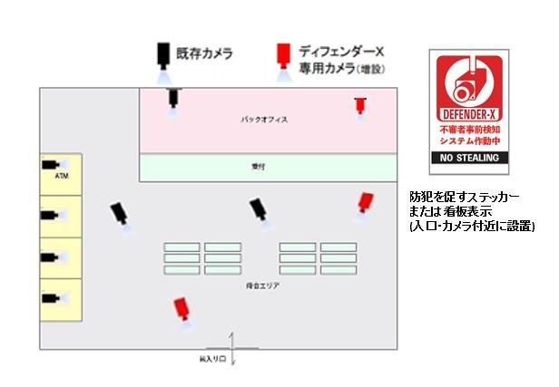 DEFENDER-X銀行・金融機関への設置例