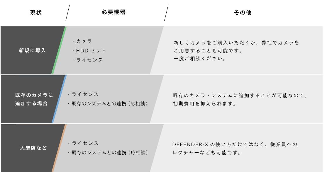 DEFENDER-Xの導入イメージ