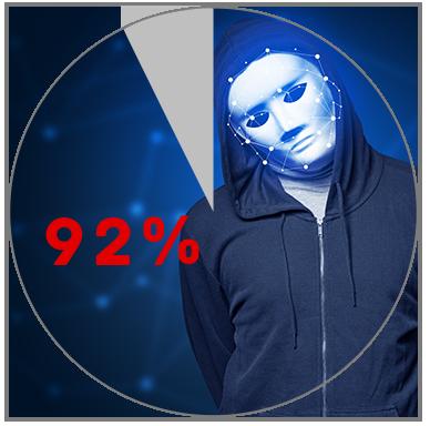 DEFENDER-Xが検知したうち92%に問題行為発覚