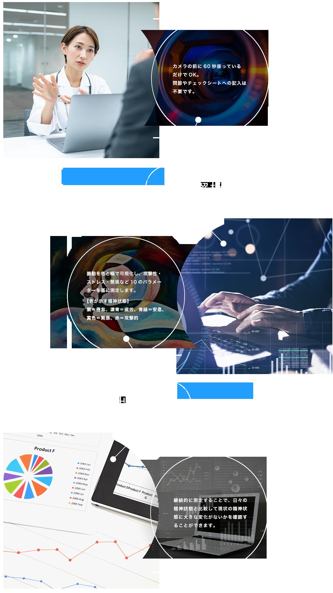 MENTAL-CHECKERの流れ