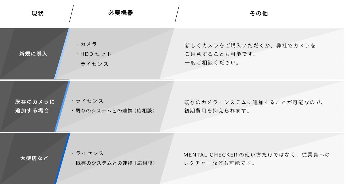 MENTAL CHECKERの運用条件
